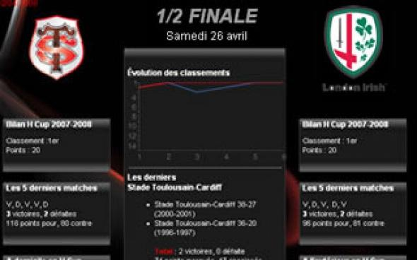 Stade Toulousain-London Irish � � la loupe
